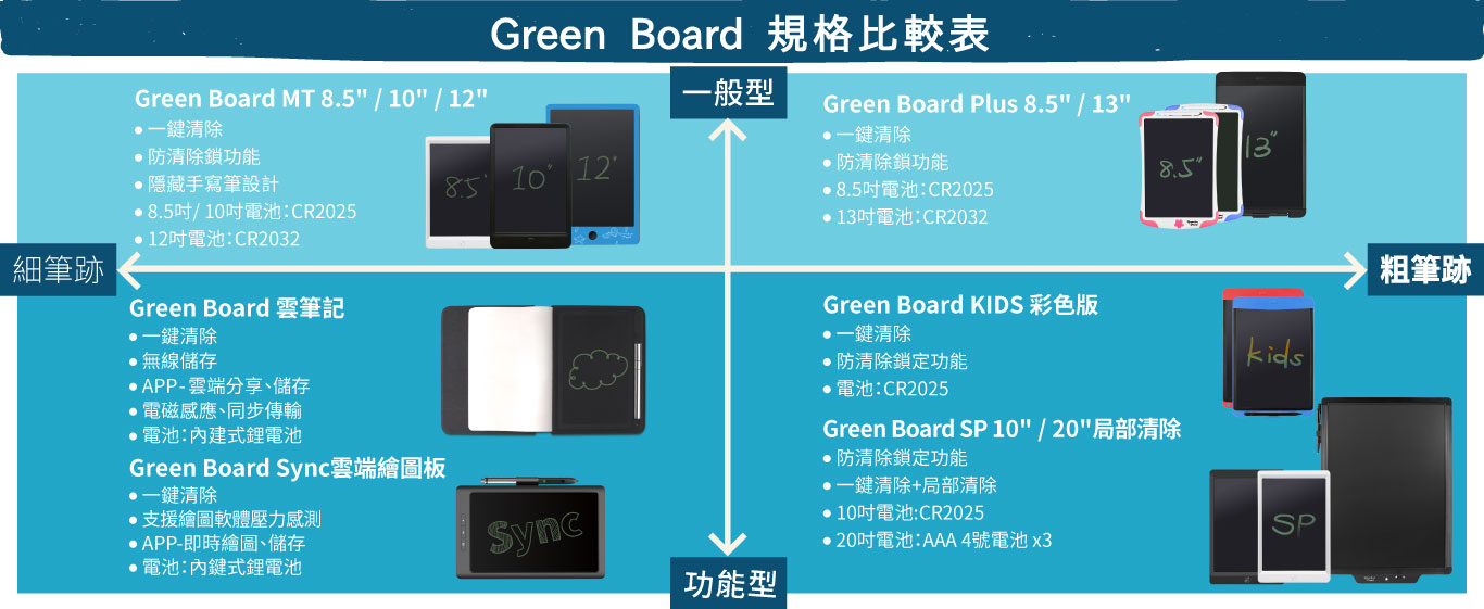 Green Board Writfun 無線電子紙手寫板 工具支援下載